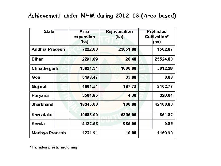 Achievement under NHM during 2012 -13 (Area based) State Area expansion (ha) Rejuvenation (ha)