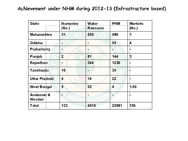 Achievement under NHM during 2012 -13 (Infrastructure based) State Nurseries (No. ) Water Resource
