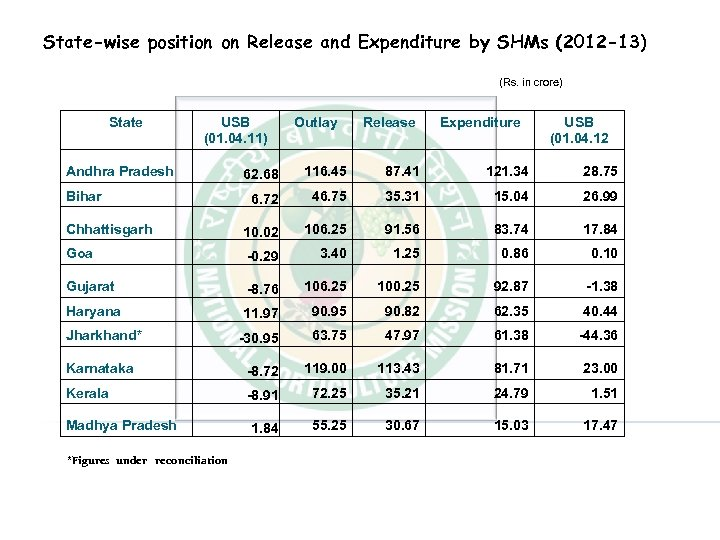 State-wise position on Release and Expenditure by SHMs (2012 -13) (Rs. in crore) State