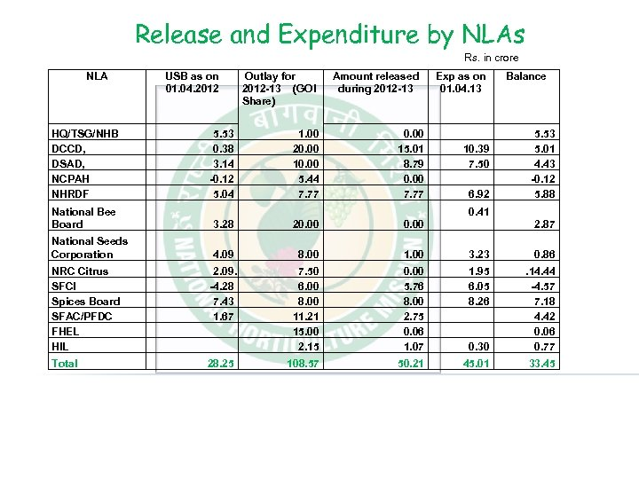 Release and Expenditure by NLAs Rs. in crore NLA HQ/TSG/NHB DCCD, DSAD, NCPAH NHRDF