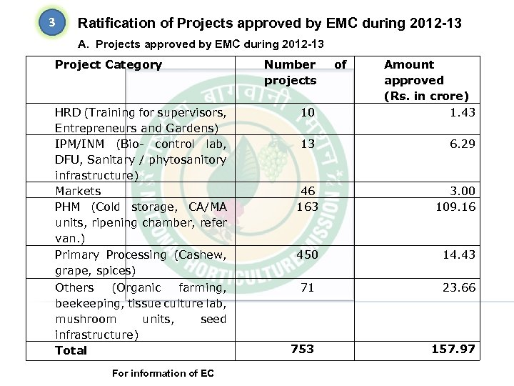 3 Ratification of Projects approved by EMC during 2012 -13 A. Projects approved by