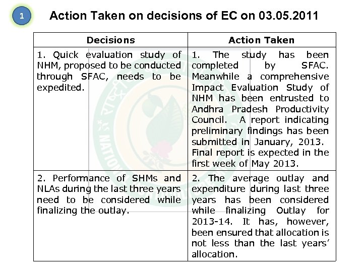 1 Action Taken on decisions of EC on 03. 05. 2011 Decisions Action Taken