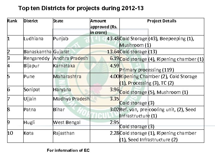 Top ten Districts for projects during 2012 -13 Rank District State 1 Ludhiana Punjab