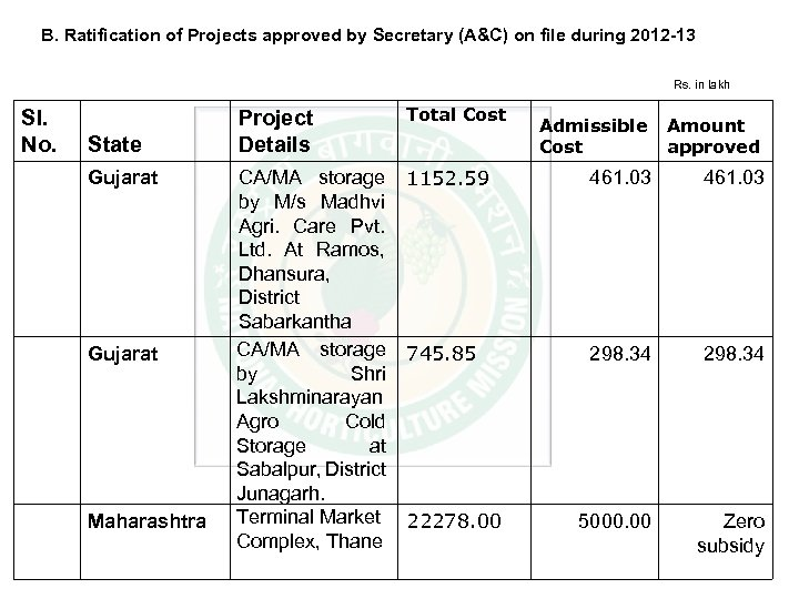 B. Ratification of Projects approved by Secretary (A&C) on file during 2012 -13 Rs.