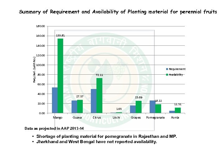 Summary of Requirement and Availability of Planting material for perennial fruits 180. 00 160.