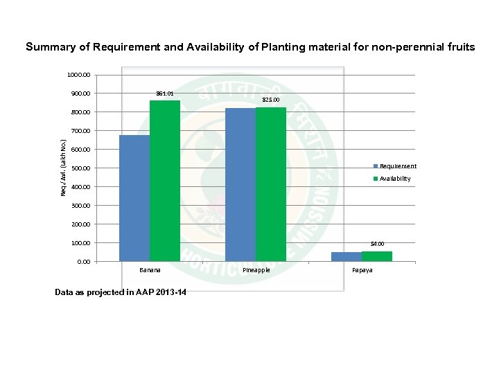 Summary of Requirement and Availability of Planting material for non-perennial fruits 1000. 00 900.