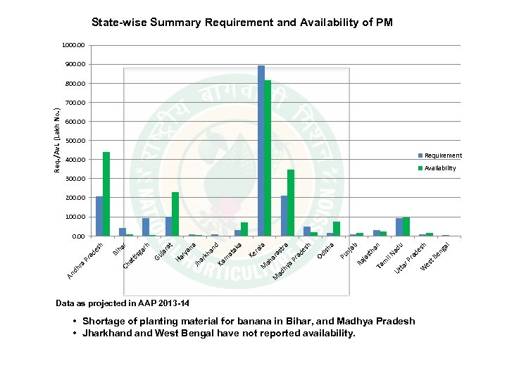 State-wise Summary Requirement and Availability of PM 1000. 00 900. 00 800. 00 Req.