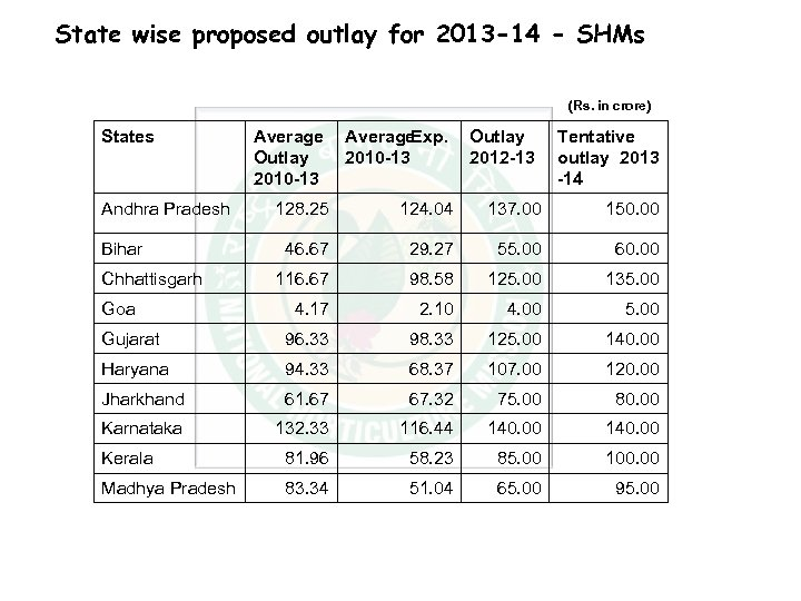 State wise proposed outlay for 2013 -14 - SHMs (Rs. in crore) States Andhra