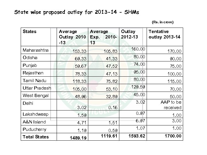 State wise proposed outlay for 2013 -14 - SHMs (Rs. in crore) States Maharashtra