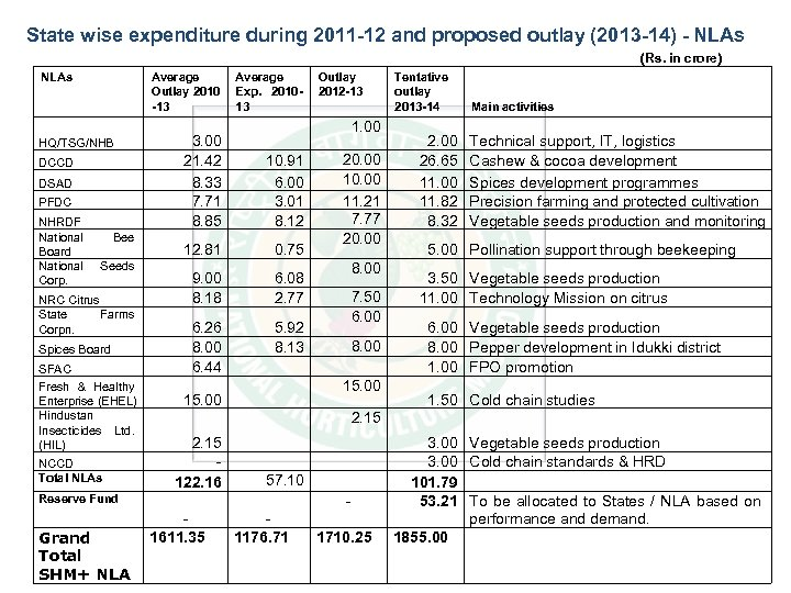 State wise expenditure during 2011 -12 and proposed outlay (2013 -14) - NLAs (Rs.