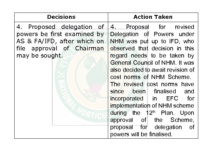 Decisions Action Taken 4. Proposed delegation of powers be first examined by AS &