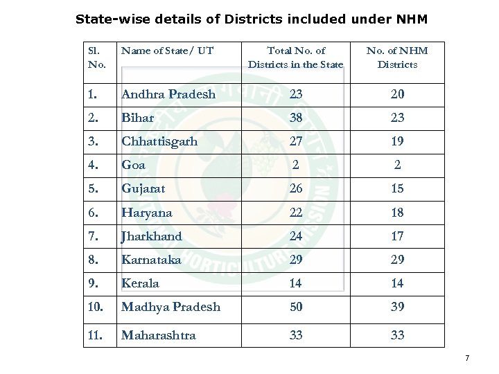 State-wise details of Districts included under NHM Sl. No. Name of State/ UT Total