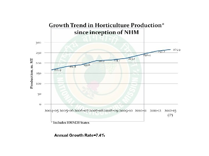 Annual Growth Rate=7. 4%