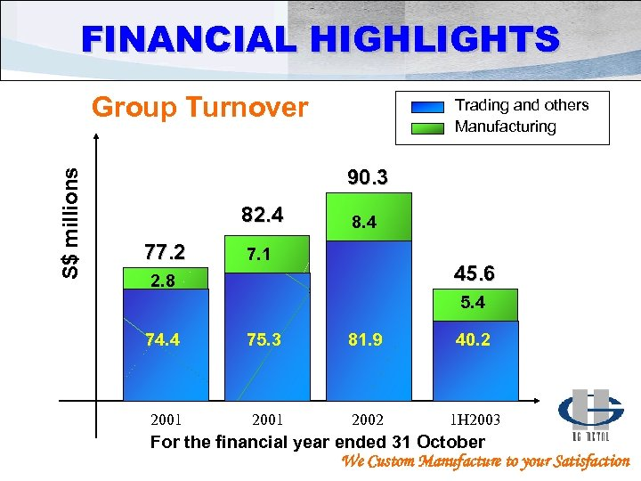 FINANCIAL HIGHLIGHTS S$ millions Group Turnover Trading and others Manufacturing 90. 3 82. 4