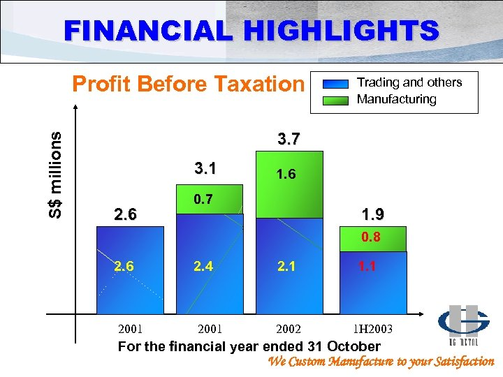 FINANCIAL HIGHLIGHTS S$ millions Profit Before Taxation Trading and others Manufacturing 3. 7 3.