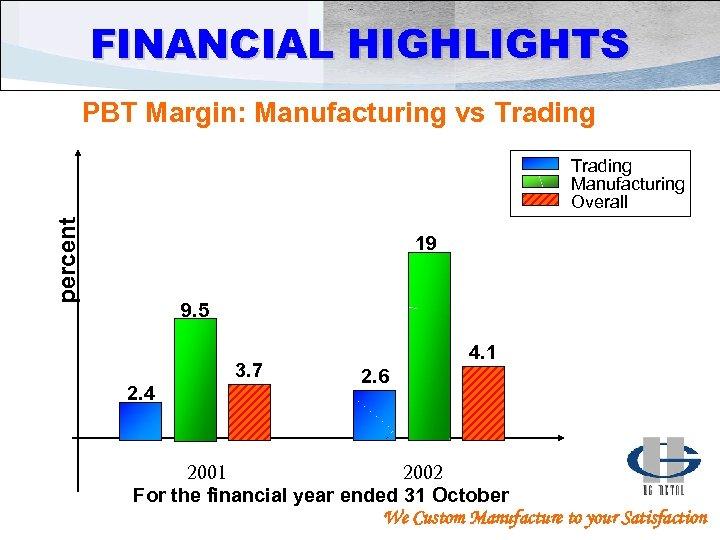 FINANCIAL HIGHLIGHTS PBT Margin: Manufacturing vs Trading percent Trading Manufacturing Overall 19 9. 5