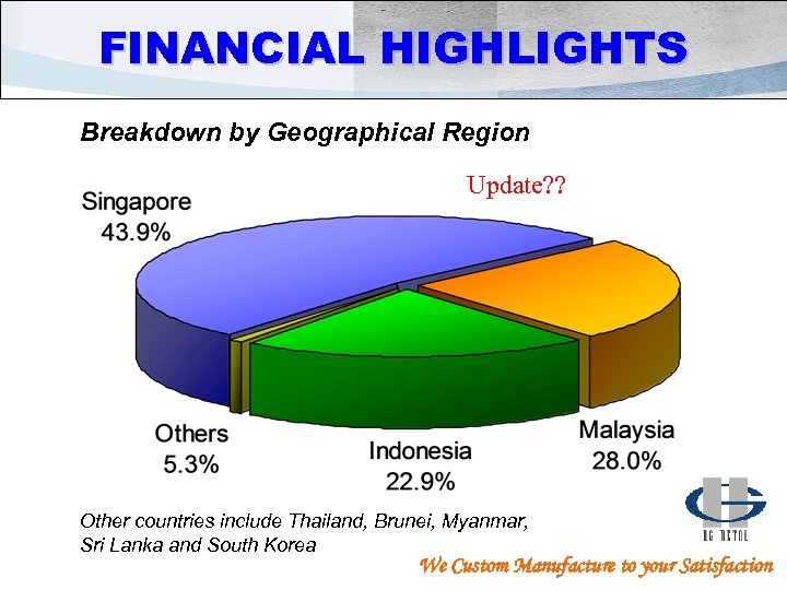 FINANCIAL HIGHLIGHTS Breakdown by Geographical Region Update? ? Other countries include Thailand, Brunei, Myanmar,