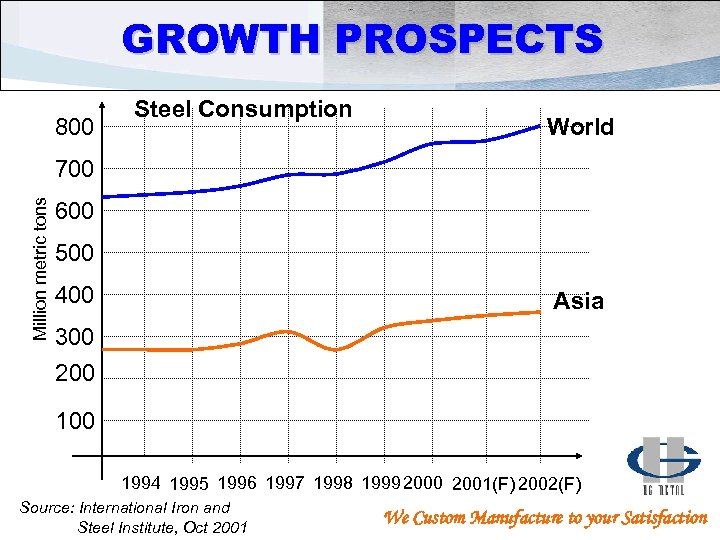 GROWTH PROSPECTS 800 Steel Consumption World Million metric tons 700 600 500 400 Asia