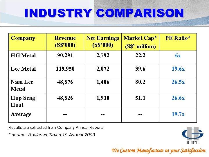 INDUSTRY COMPARISON Company Revenue (S$' 000) HG Metal 90, 291 2, 792 22. 2