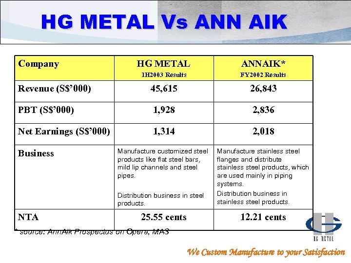 HG METAL Vs ANN AIK Company HG METAL ANNAIK* 1 H 2003 Results FY