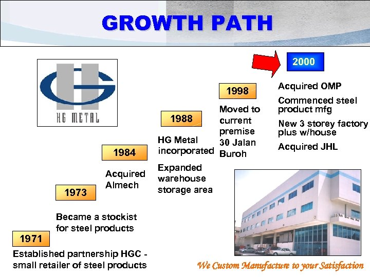 GROWTH PATH 2000 1998 1984 1973 1971 Acquired Almech Moved to 1988 current premise
