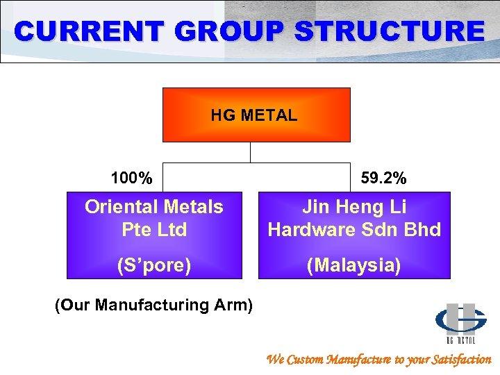 CURRENT GROUP STRUCTURE HG METAL 100% 59. 2% Oriental Metals Pte Ltd Jin Heng