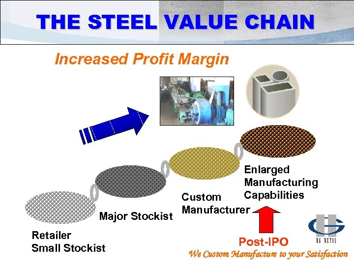 THE STEEL VALUE CHAIN Increased Profit Margin Major Stockist Retailer Small Stockist Enlarged Manufacturing
