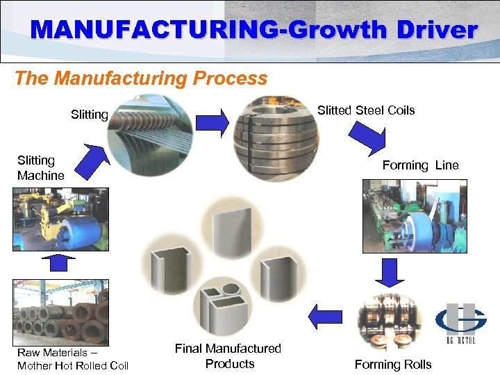 MANUFACTURING-Growth Driver The Manufacturing Process Slitted Steel Coils Slitting Machine Raw Materials – Mother