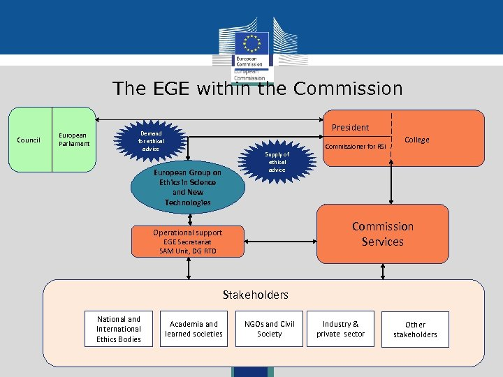 The EGE within the Commission Council European Parliament President Demand for ethical advice European