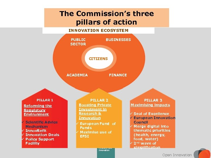 The Commission's three pillars of action INNOVATION ECOSYSTEM PUBLIC SECTOR BUSINESSES CITIZENS ACADEMIA PILLAR