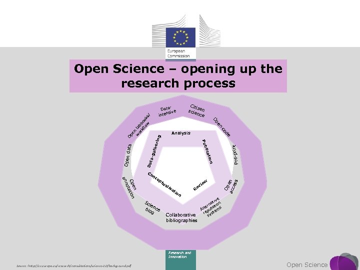 Open Science – opening up the research process / pe n w ta or