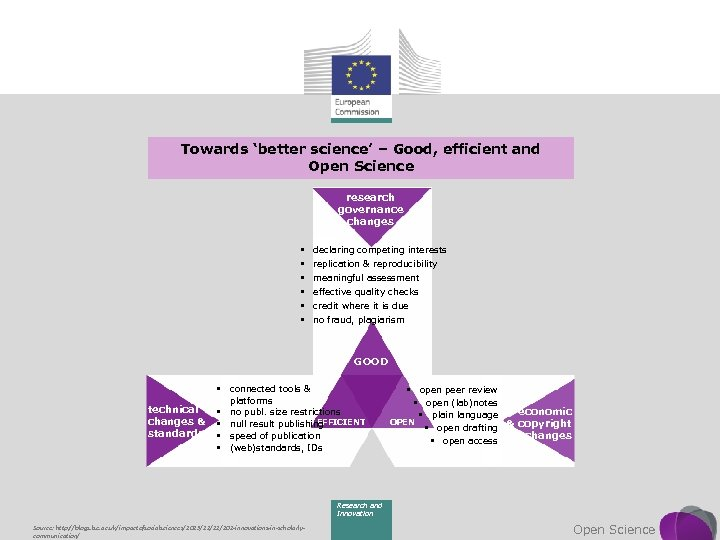 Towards 'better science' – Good, efficient and Open Science research governance changes § §