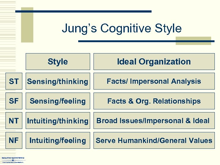 Jung's Cognitive Style Ideal Organization ST Sensing/thinking Facts/ Impersonal Analysis SF Sensing/feeling Facts &