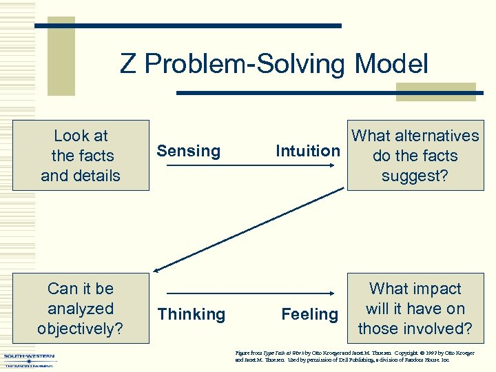 Z Problem-Solving Model Look at the facts and details Can it be analyzed objectively?