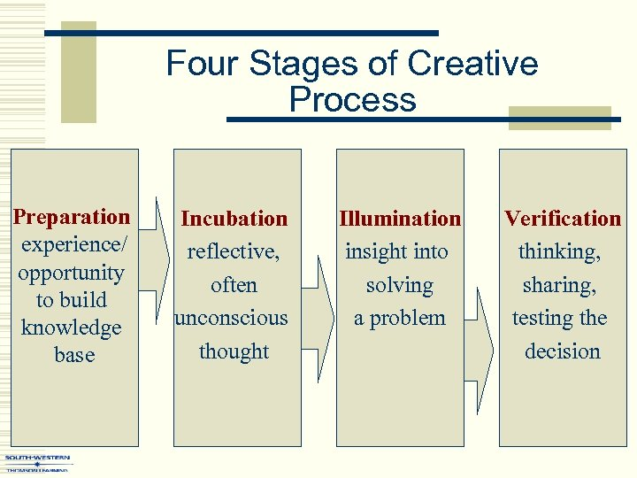 Four Stages of Creative Process Preparation experience/ opportunity to build knowledge base Incubation reflective,