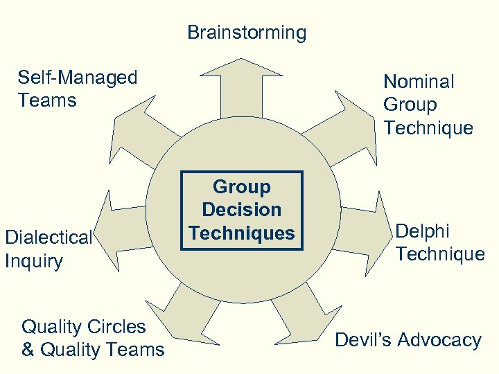Brainstorming Self-Managed Teams Dialectical Inquiry Quality Circles & Quality Teams Nominal Group Technique Group