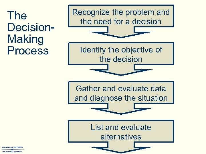 The Decision. Making Process Recognize the problem and the need for a decision Identify