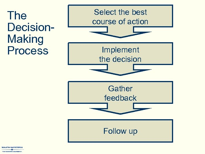 The Decision. Making Process Select the best course of action Implement the decision Gather