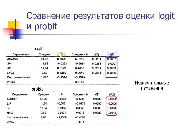 Сравнение результатов оценки logit и probit logit probit Незначительные изменения