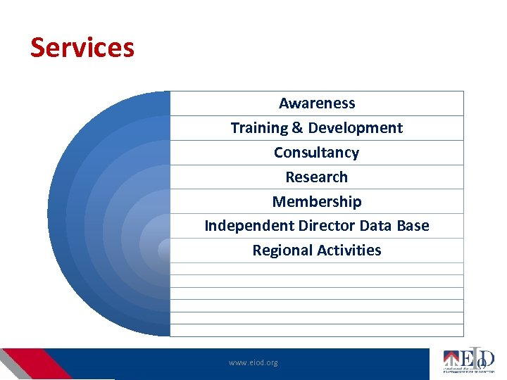 Services Awareness Training & Development Consultancy Research Membership Independent Director Data Base Regional Activities