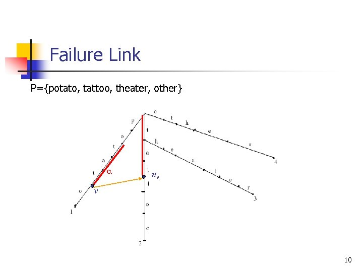 Failure Link P={potato, tattoo, theater, other} a nv v 10