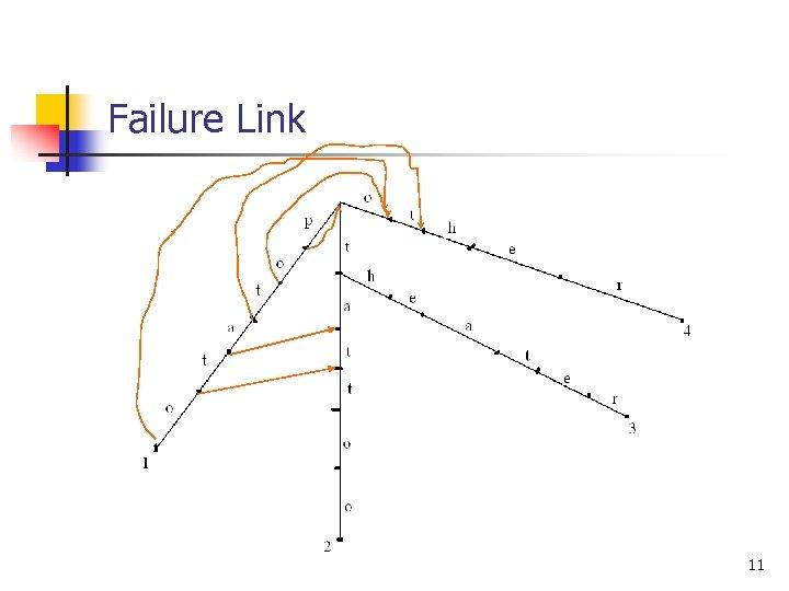 Failure Link 11