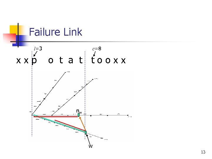 Failure Link l=3 xxp c=8 o t a t tooxx nw w 13