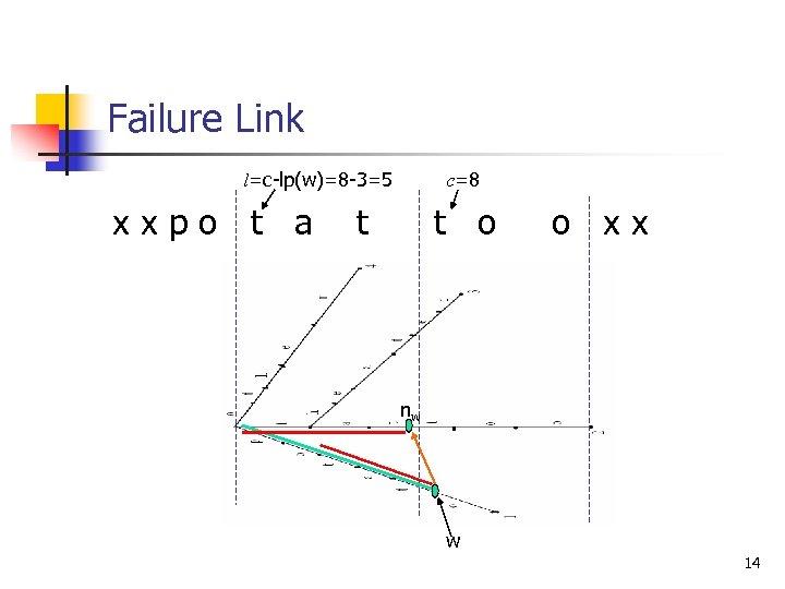 Failure Link l=c-lp(w)=8 -3=5 xxpo t a c=8 t t o o xx nw