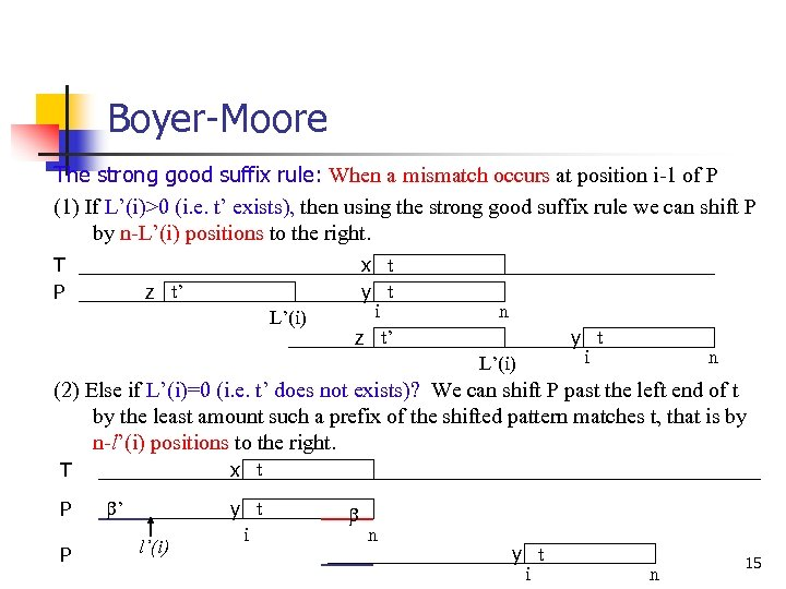 Boyer-Moore The strong good suffix rule: When a mismatch occurs at position i-1 of