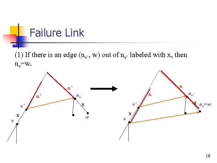Failure Link (1) If there is an edge (nv`, w) out of nv` labeled
