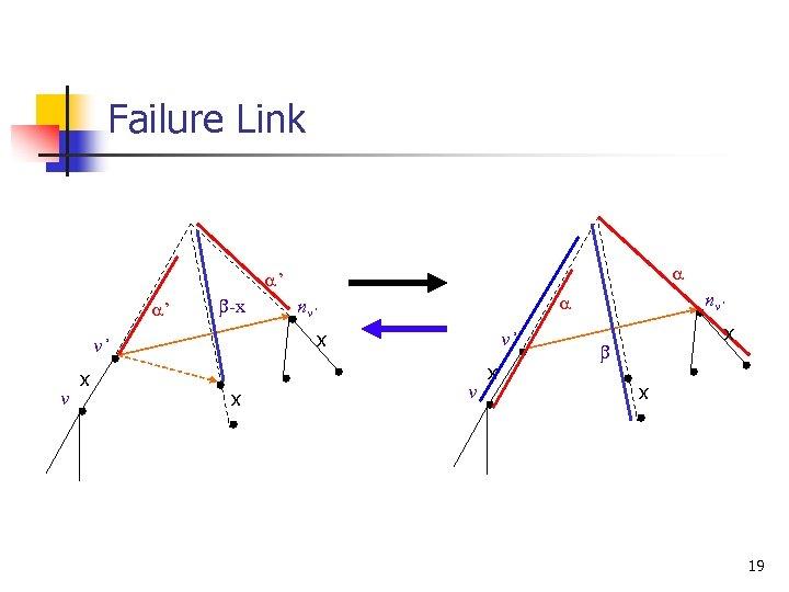 Failure Link a a' a' b-x x v' v x x nv' a nv'
