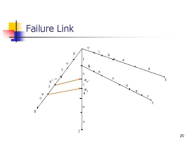 Failure Link v' v nv' nv 20