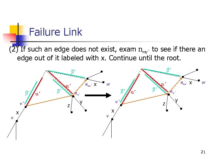 Failure Link (2) If such an edge does not exist, exam nnv` to see