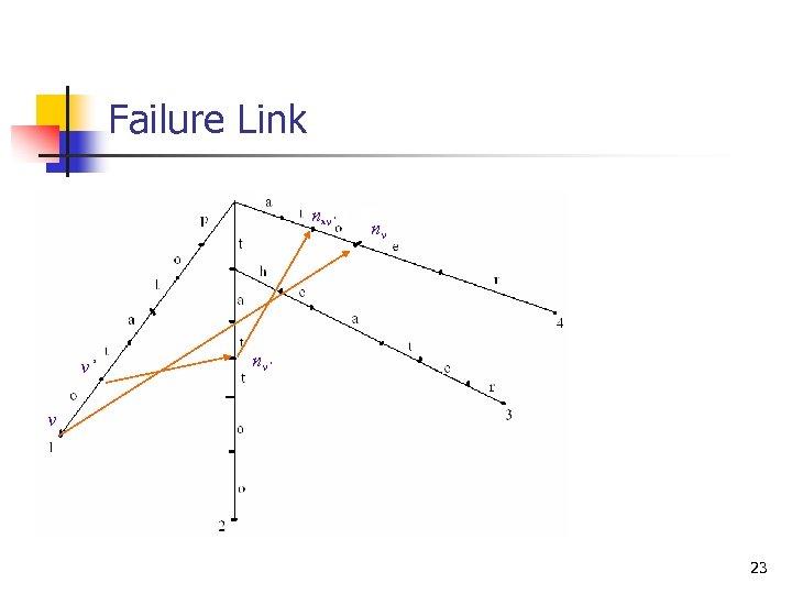 Failure Link nnv' v' nv nv' v 23